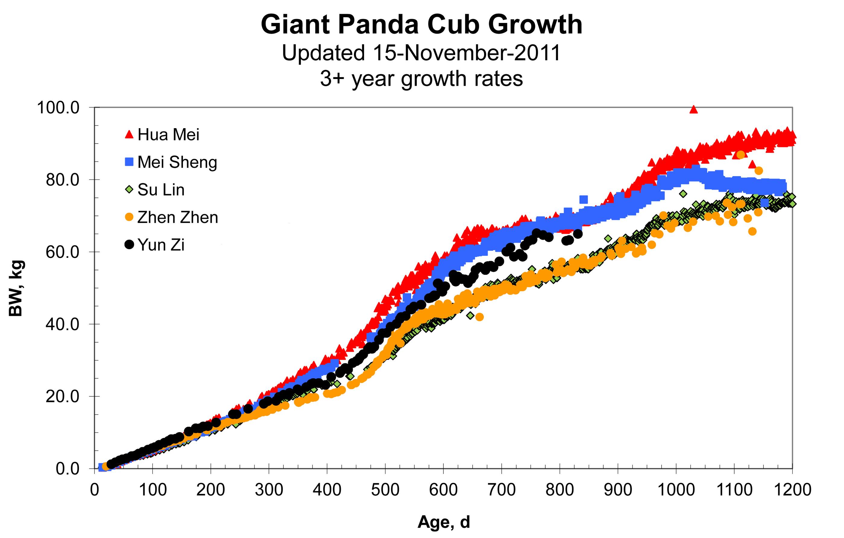 Panda growth chart some nvjuhfo Gallery